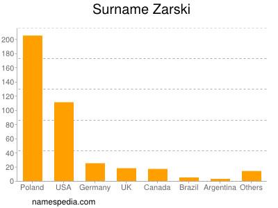Surname Zarski