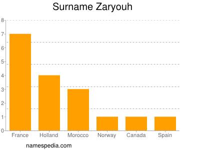 Familiennamen Zaryouh