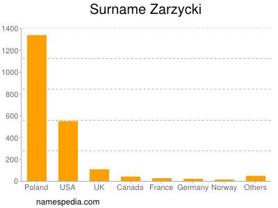 Surname Zarzycki