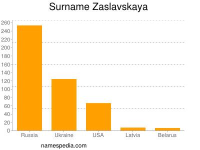 Surname Zaslavskaya