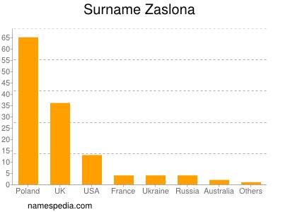 Surname Zaslona
