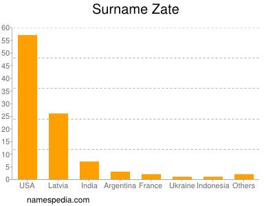 Surname Zate