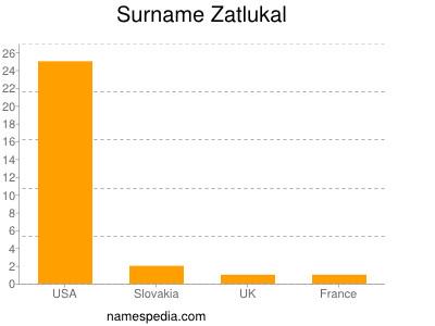 Surname Zatlukal