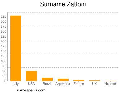 nom Zattoni