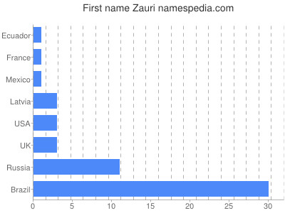 Given name Zauri