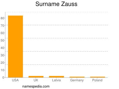 Surname Zauss