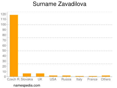 Familiennamen Zavadilova