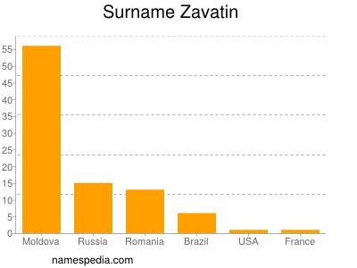 Surname Zavatin