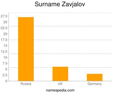 Surname Zavjalov