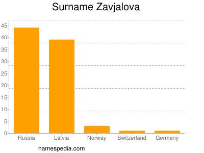 Surname Zavjalova