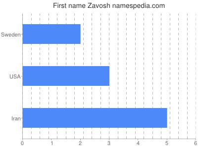 Given name Zavosh
