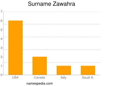Familiennamen Zawahra