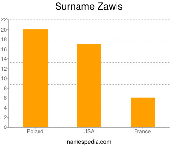 Surname Zawis