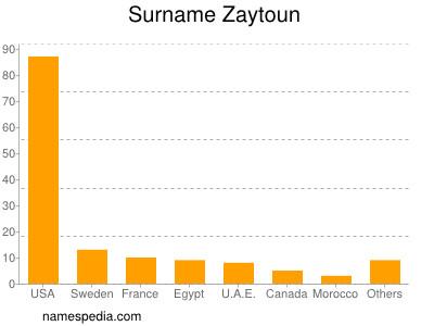 Surname Zaytoun
