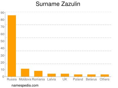 nom Zazulin