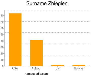 Surname Zbiegien