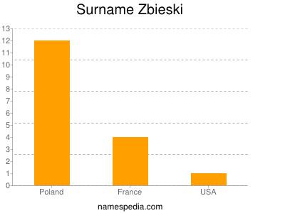 Surname Zbieski