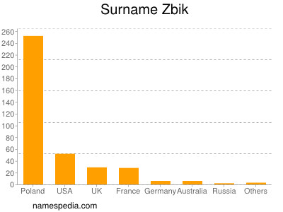 Surname Zbik