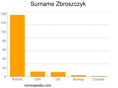 Surname Zbroszczyk