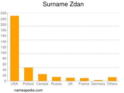 Surname Zdan
