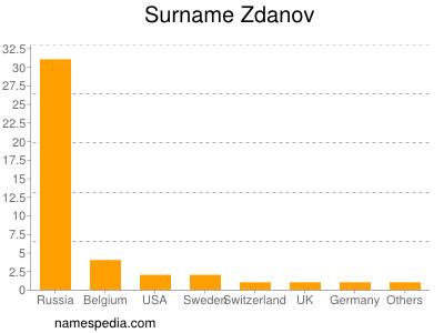 Surname Zdanov