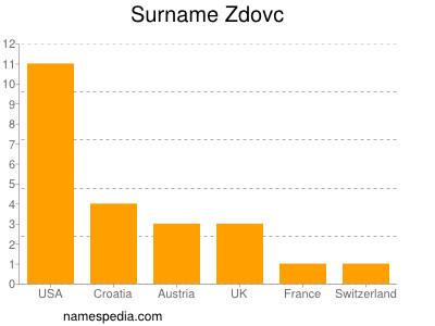 Surname Zdovc