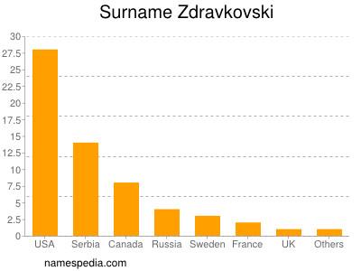 Surname Zdravkovski