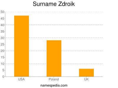 Surname Zdroik