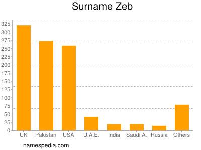 Surname Zeb