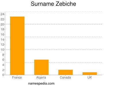 Familiennamen Zebiche
