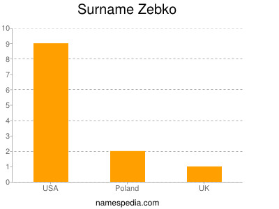 Surname Zebko