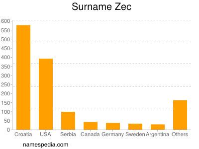 Surname Zec