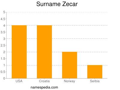 Surname Zecar