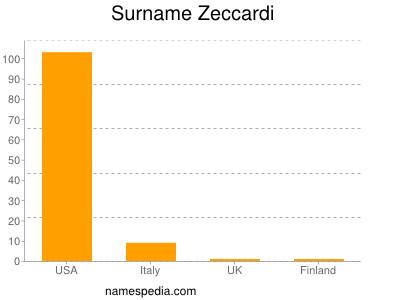 nom Zeccardi