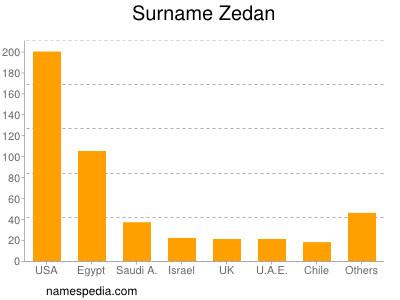 Surname Zedan