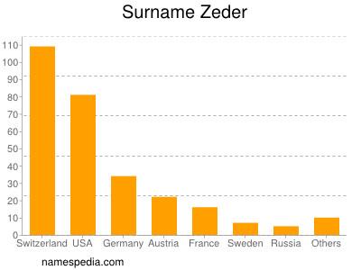 Surname Zeder