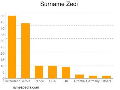 Surname Zedi