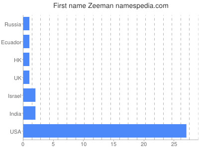 Given name Zeeman