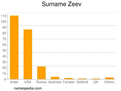 Familiennamen Zeev