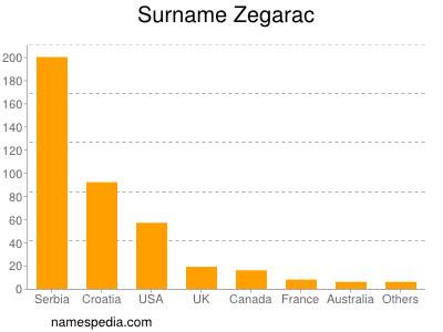 Surname Zegarac