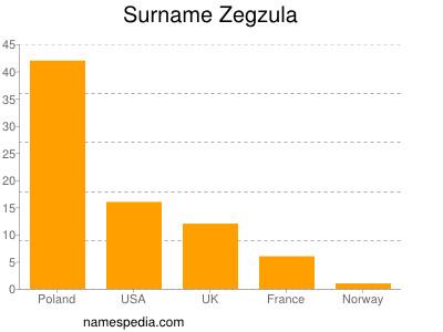 Surname Zegzula