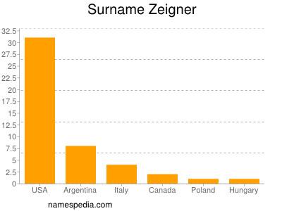 Surname Zeigner