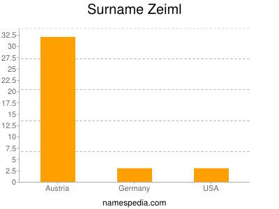 Surname Zeiml