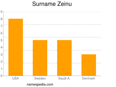Surname Zeinu