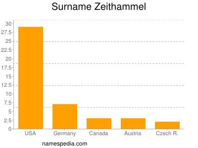 Surname Zeithammel