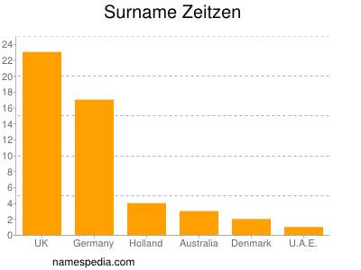 Surname Zeitzen