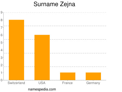 Surname Zejna
