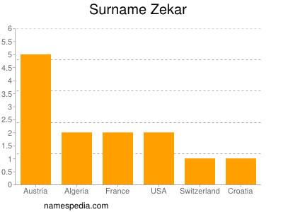 Surname Zekar