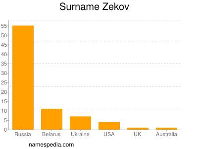 Surname Zekov