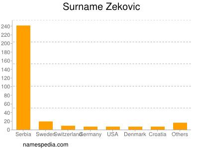 Familiennamen Zekovic